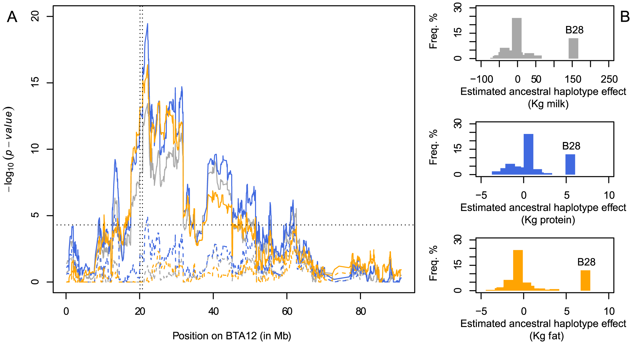 Detection of a QTL influencing milk production and composition on BTA12 in Nordic Red breeds.