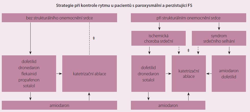 Strategie kontroly rytmu dle AHA/ACC/HRS Guidelines 2014 (antiarytmika jsou uvedena v abecedním pořadí, ‡ závisí na preferenci pacienta a pokud je ablace prováděna ve zkušeném centru).