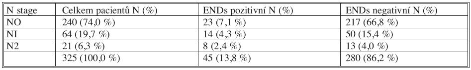 Výskyt ENDs v závislosti na počtu postižených uzlin (P = 0,005) Tab. 2. Occurrence of ENDs according number of lymf node metastase