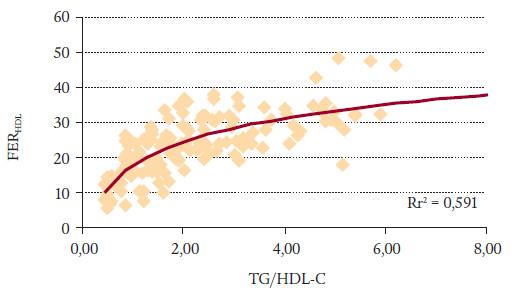 FER<sub>HDL</sub> proti TG/HDL-C.