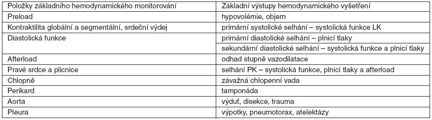 Základní echokardiografické vyšetření u kriticky nemocného