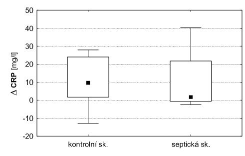 Porovnání rozdílu CRP mezi hodnotami na začátku a na konci experimentu (delta CRP) u zvířat septické a kontrolní skupiny