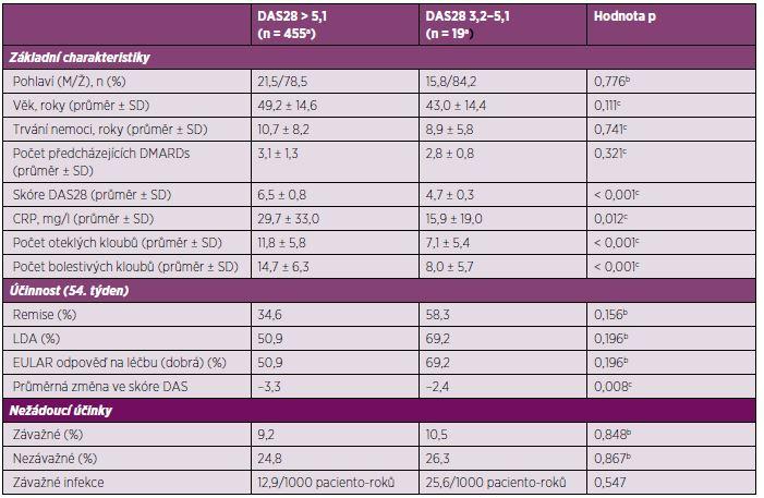 Srovnání základních charakteristik a účinnosti etanerceptu po 1 roce léčby u pacientů s vysokou a střední aktivitou nemoci.