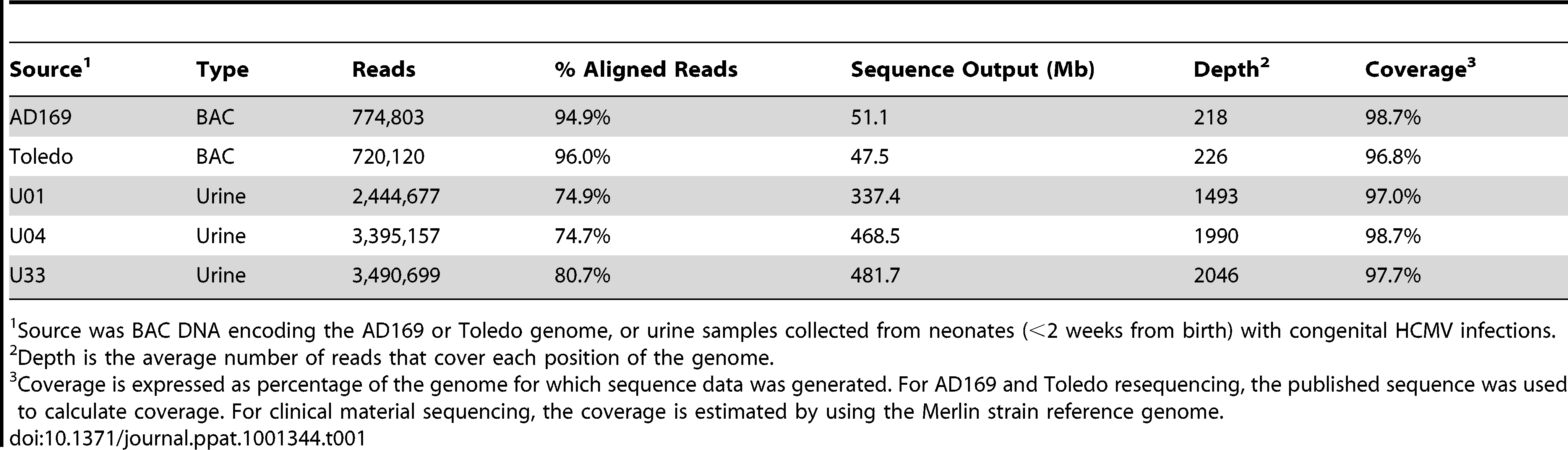 Sequence output of high throughput sequencing experiments.