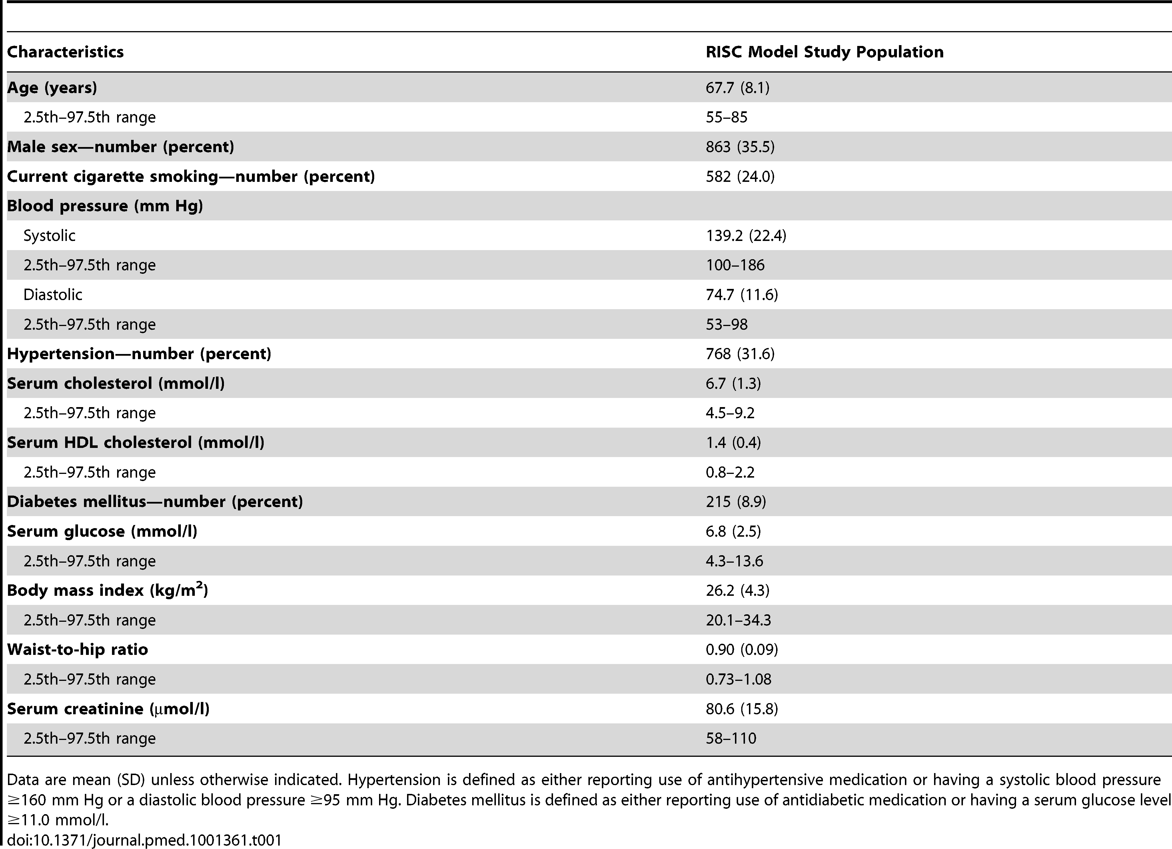 Characteristics of 2,428 participants aged 55 y and older, free of cardiovascular disease and symptoms at baseline.