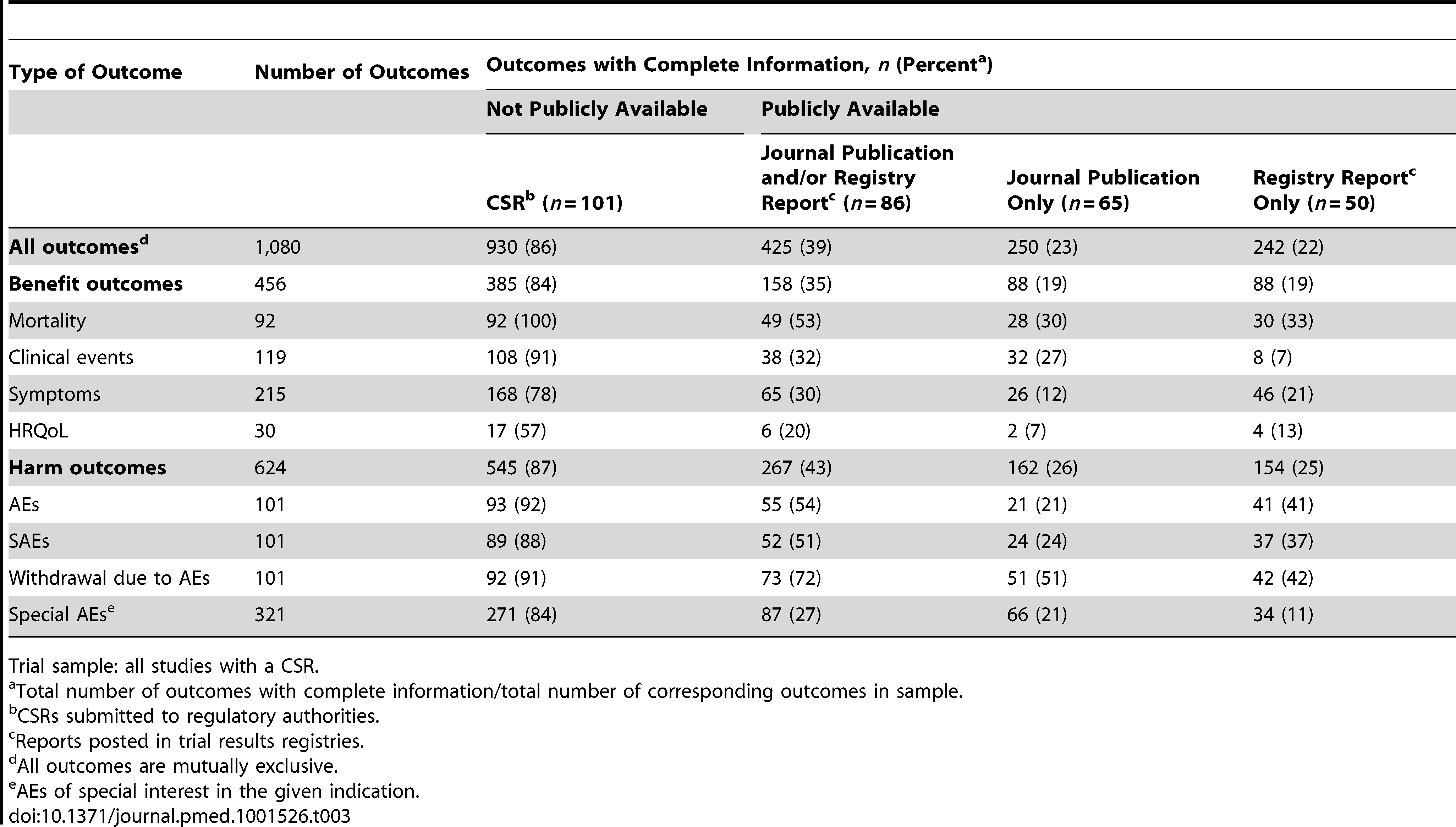 Completeness of information for trial outcomes in CSRs, registry reports, and journal publications.