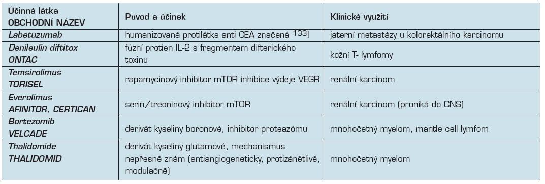 Další biologické léky v klinické onkologii