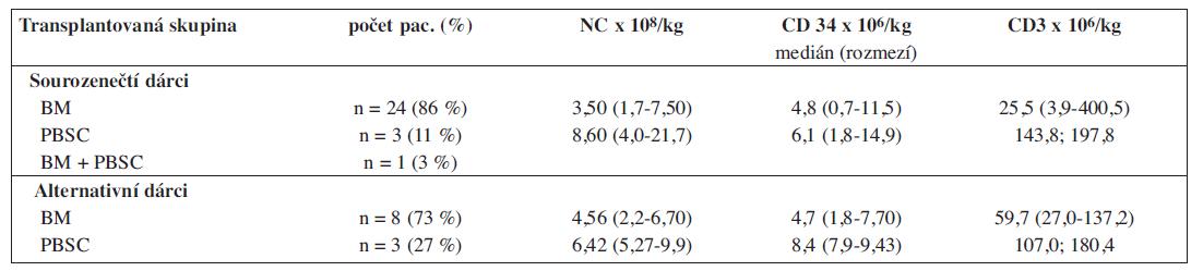Charakteristika štěpů – dle dostupnosti metody v čase transplantace (u 2 pacientů nebyl stanoven počet CD3).