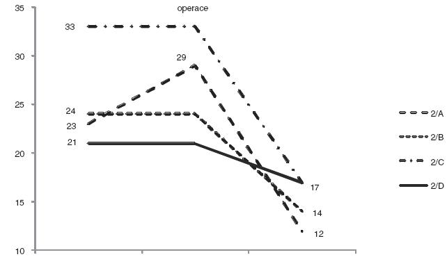 Vývoj dilatace KPS (APIR) u pokročilé hydronefrózy. (2/A – skupina operovaná pro nárůst dilatace, 2/B – skupina operovaná pro pokles separované funkce, 2/C – skupina primárně hypofunkčních ledvin, 2/D – skupina konzervativní léčby) KPS – kalichopánvičkový systém ledviny APIR – předozadní rozměr ledvinné pánvičky na úrovni renálního sinu