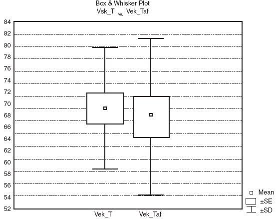 Porovnání střední hodnoty a směrodatné odchylky věku pacientů ve skupinách léčených odlišným přípravkem.  Pozn.: T:  hydrogenvápenatá sůl OC, Taf: čistá OC