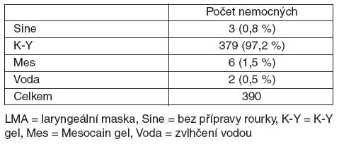 Počet nemocných se zavedenou laryngeální maskou podle způsobu její přípravy