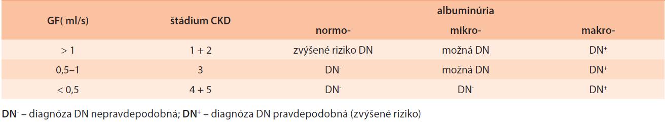 Pravdepodobnosť DN u diabetika podľa albuminúrie a GF (podľa NKF 2007) [15]