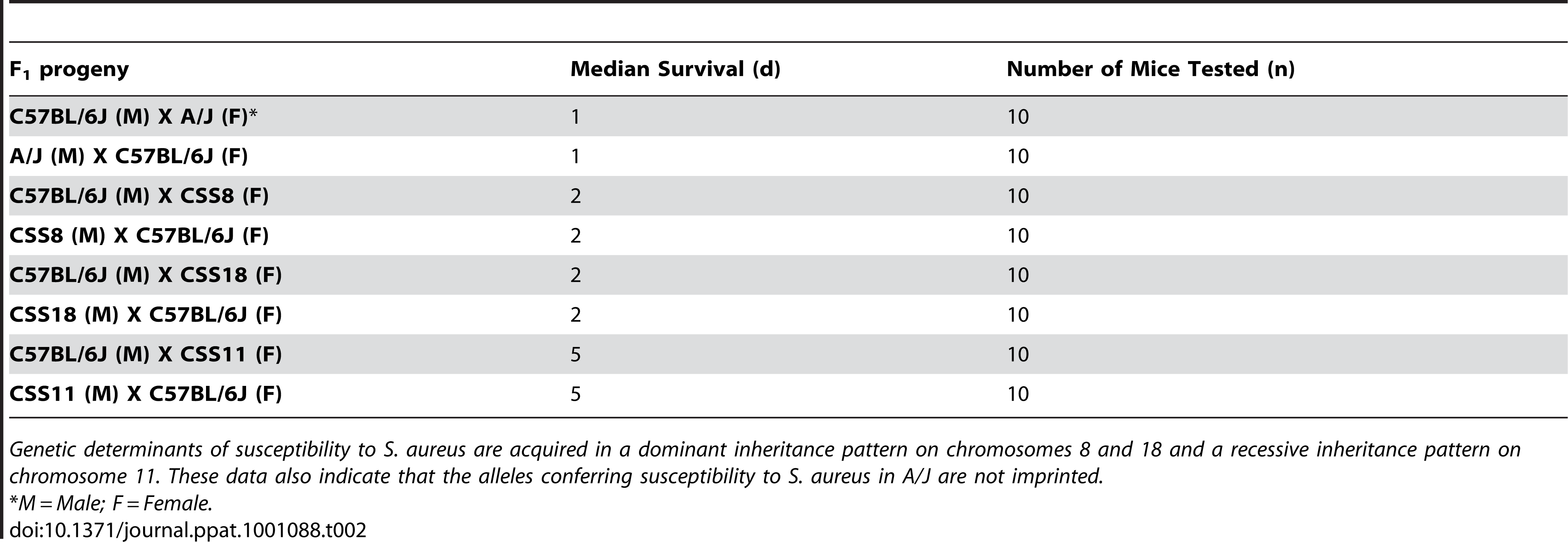 Median survivals of F<sub>1</sub> progeny of Chromosomal Substitution Strains 8, 11, and 18.