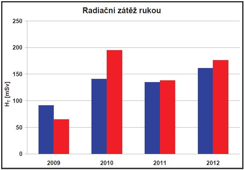 Vyhodnocení prstových dozimetrů dvou pracovnic radiofarmaceutické laboratoře (2009-2012).