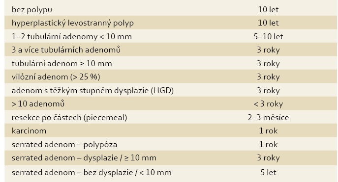 Doporučené dispenzární intervaly kolonoskopického vyšetření. Převzato z [23,24]. Tab. 1. Recommended dispensary intervals for colonoscopic examinations [23,24].