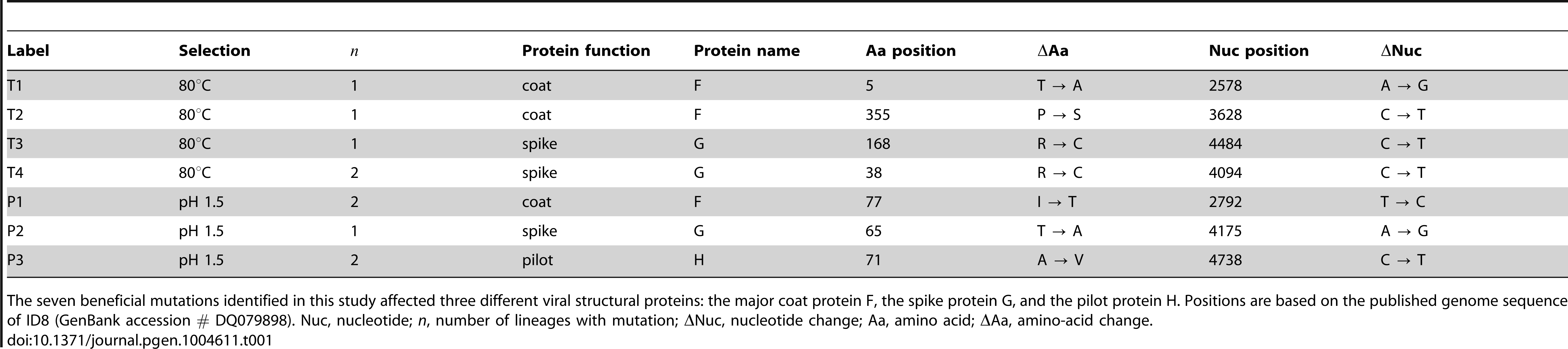 Mutations beneficial to ID8 under two selection regimes.