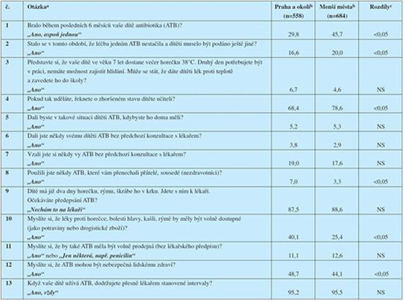Odpovědi na otázky v dotazníku podle místa bydliště