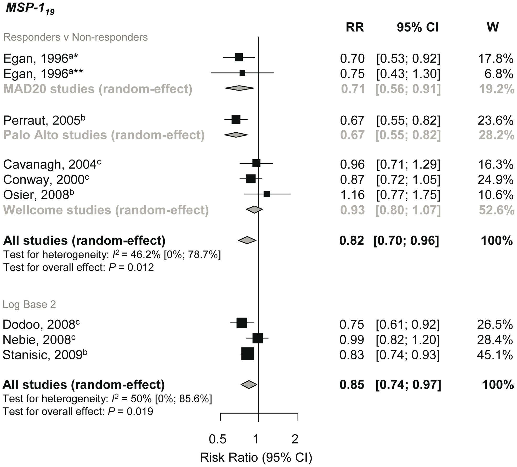 Forest plot of the association of MSP-1<sub>19</sub> responses with incidence of symptomatic <i>P. falciparum</i> malaria.