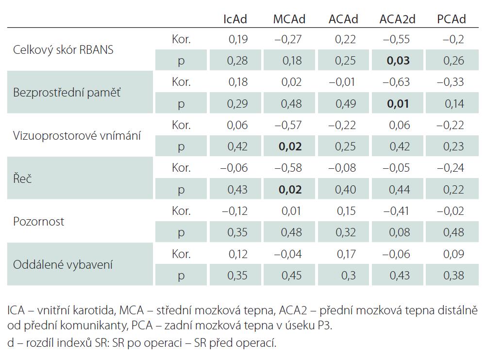 Korelace rozdílů v kognitnivních schopnostech a hemodynamice před operací a po třech měsících.