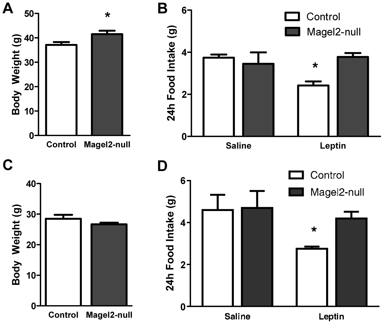 Peripherally administered leptin fails to reduce food intake in <i>Magel2</i>-null mice.