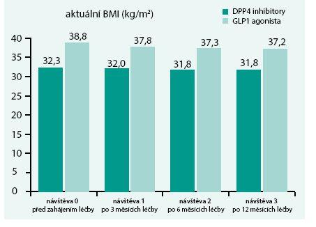 Vývoj hodnoty BMI v čase