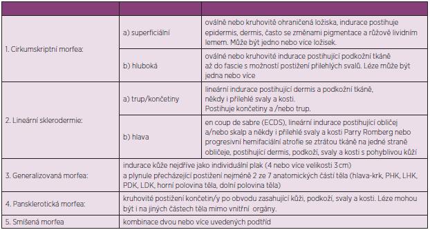 Předběžná kritéria pro lokalizovanou formu sklerodermie (upraveno dle Zuliana a spol.) (93).