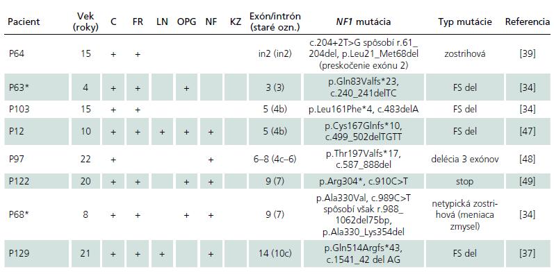 Tab. 2b) Pacienti s nefamiliárnym výskytom NF1 a identifikovanou mutáciou.