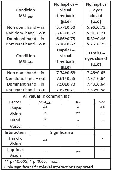 Haptics dataset: descriptive statistics and ANOVA results for MSJ<sub>ratio</sub>
