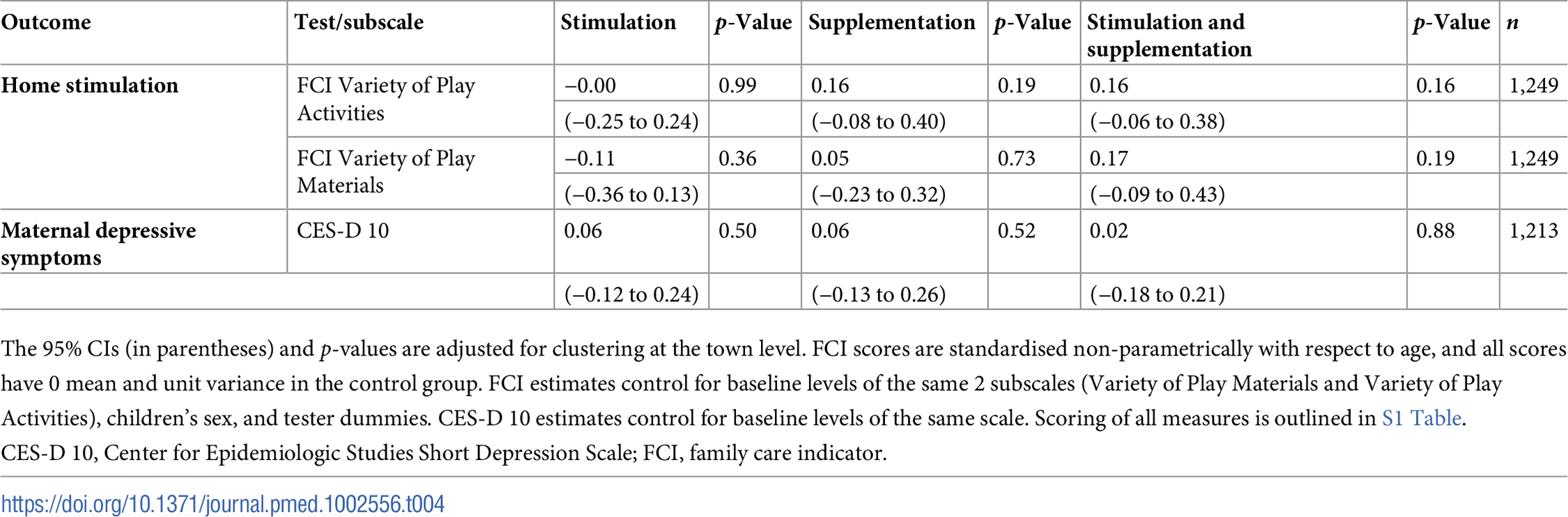 Estimated treatment effects for stimulation in the home environment and maternal depressive symptoms.