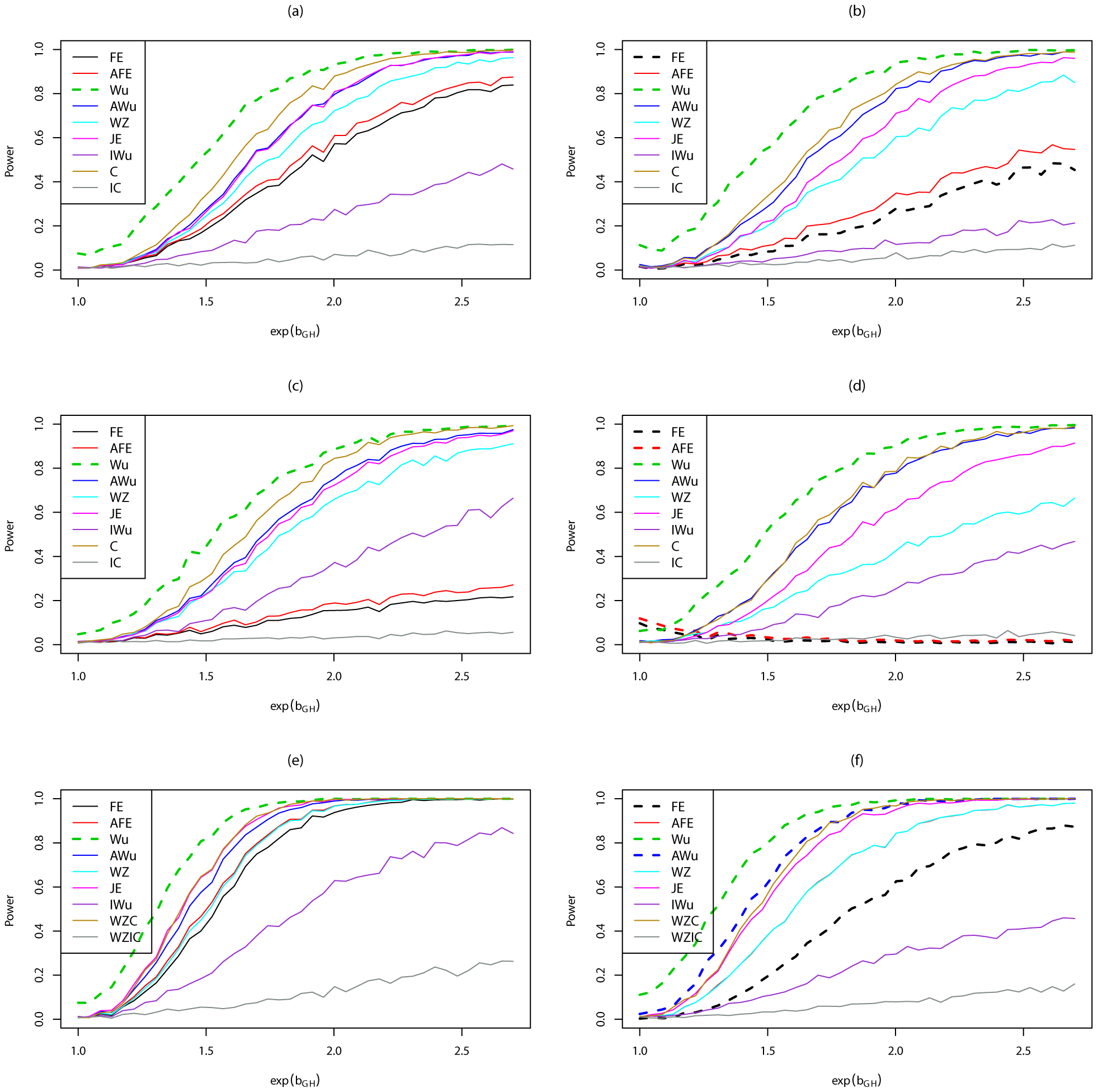 Power curves for Scenario 7 (Dominant  Dominant).
