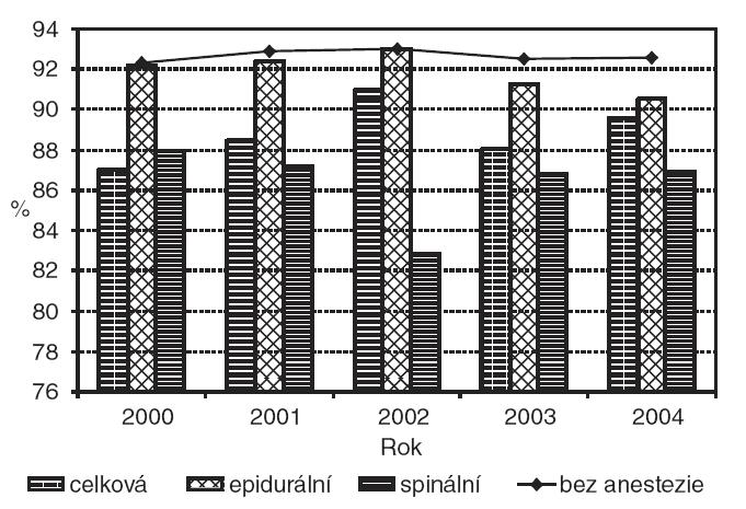 Podíl výlučně kojených dětí při propuštění podle typu anestezie – vaginální porod.