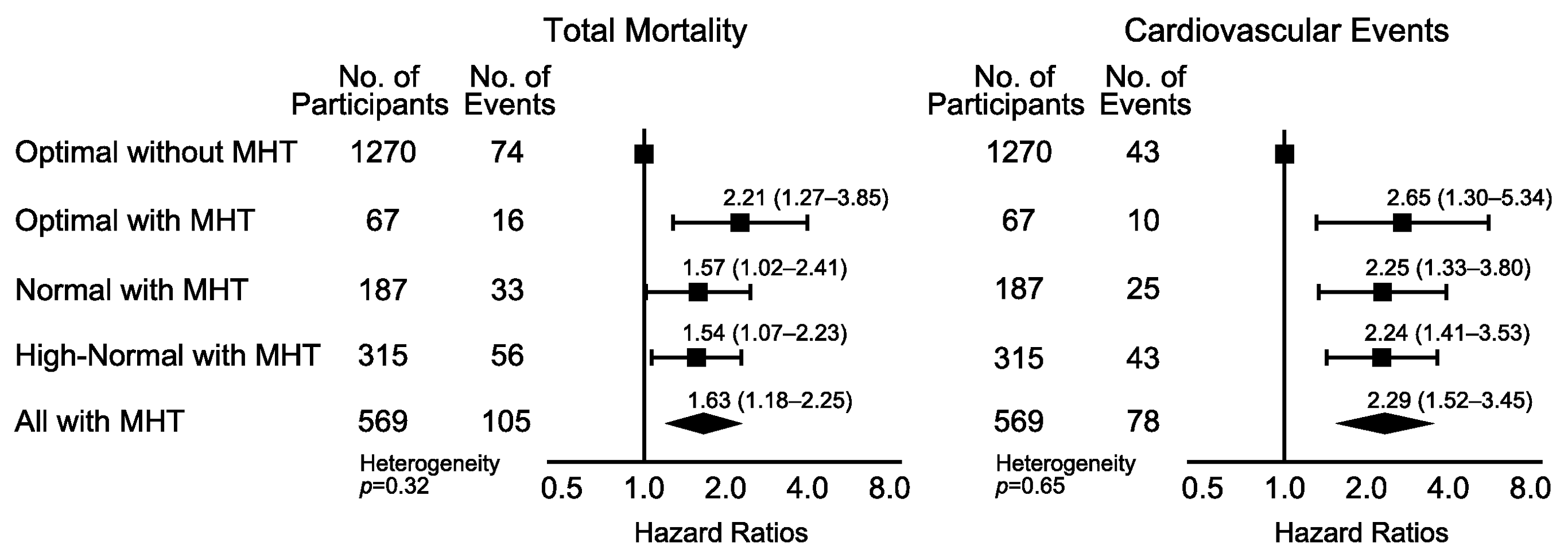 Hazard ratios associated with masked hypertension (≥130/≥85 mm Hg) in participants with optimal, normal, and high-normal conventional blood pressure.