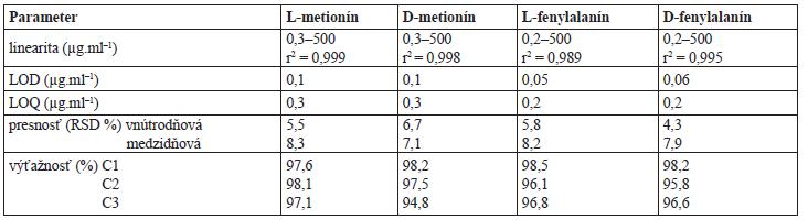 Validačné parametre HPLC metódy pre stanovenie enantiomérov metionínu a fenylalanínu