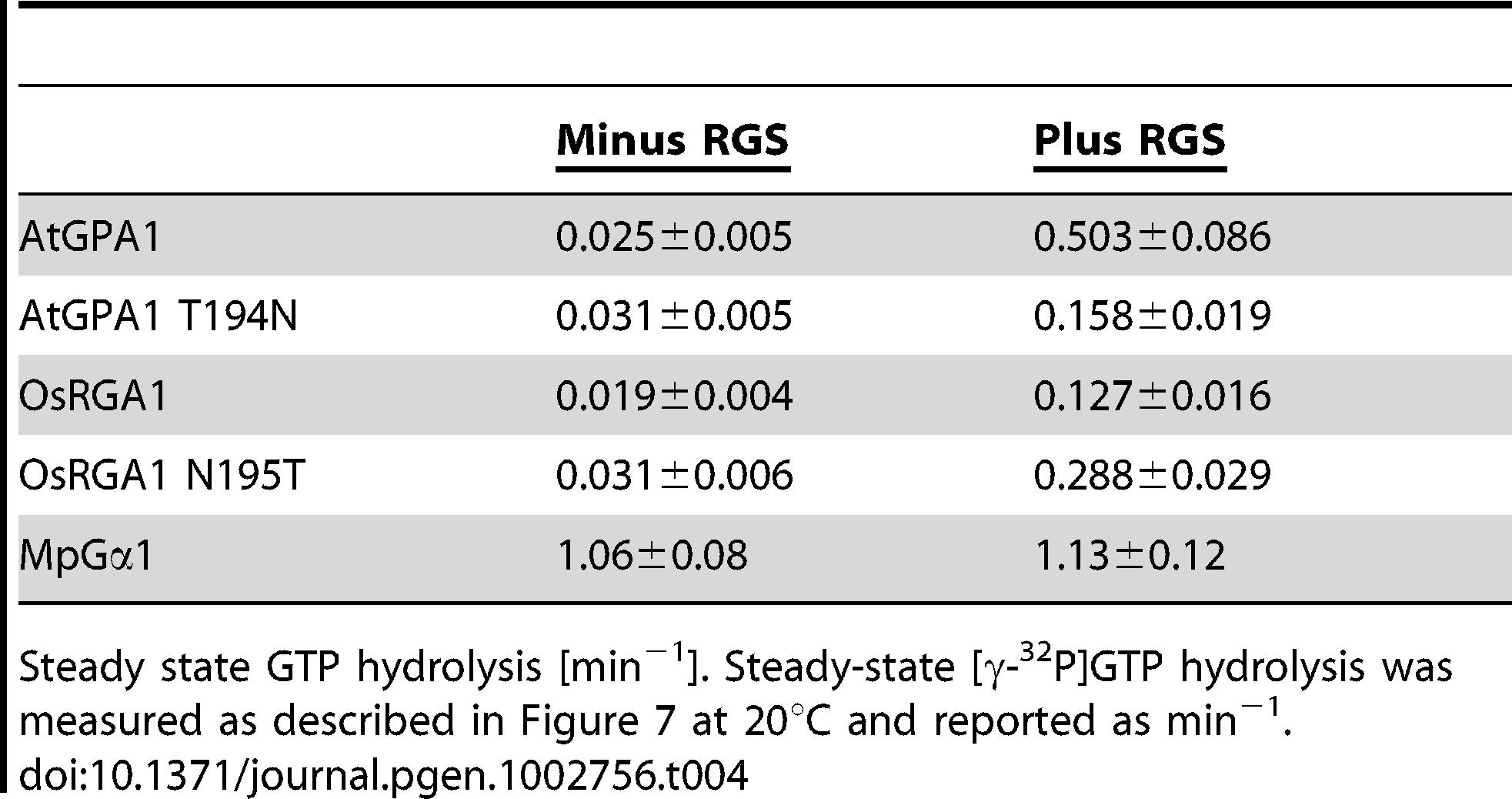 Rates of steady state GTP hydrolysis.