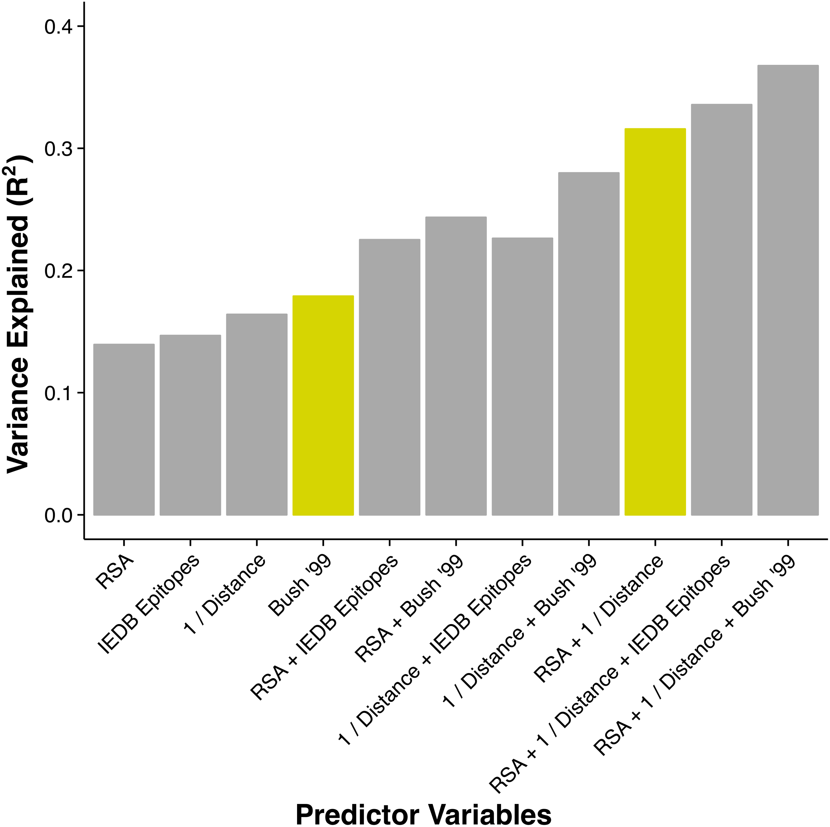 Proportion of variance in <i>dN</i>/<i>dS</i> explained by different linear models.