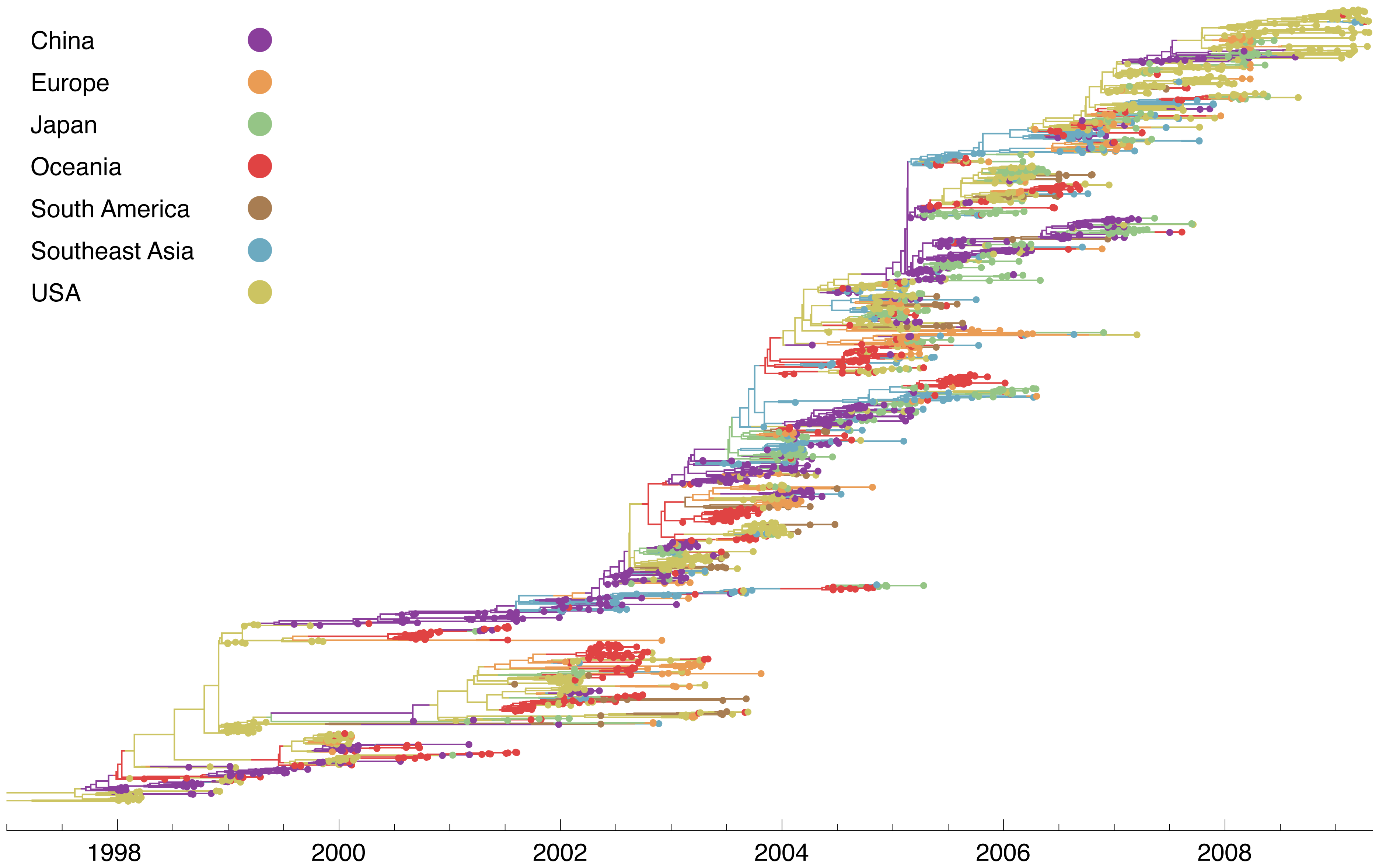 Genealogy of 2165 influenza A (H3N2) viruses sampled from 1998 to 2009.