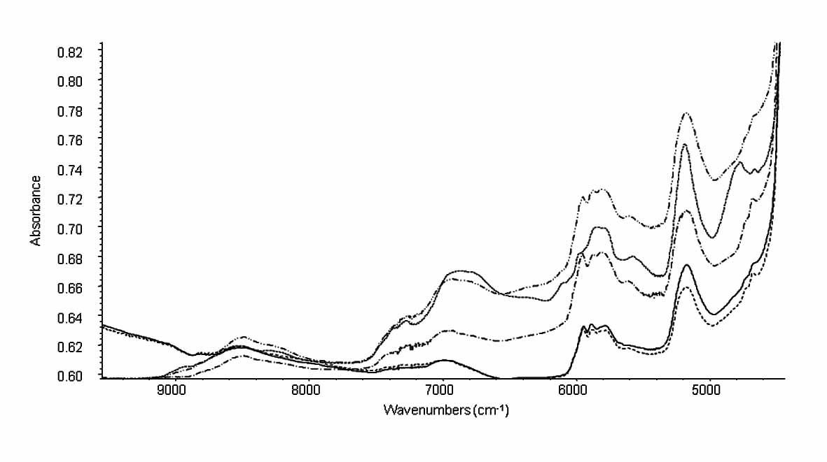 Fig. 1. NIR spectra of separate EL film (–), separate ES film (– – –), hypromellose hard capsule (...) and capsules coated by EL film (-..-) and ES film (-.-).