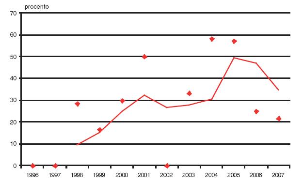 Podíl prvotrimestrální diagnostiky v záchytu encefalokély v České republice v období 1996–2007.