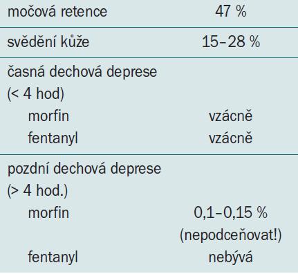 Nežádoucí účinky při epidurální aplikaci opioidů [16,17].