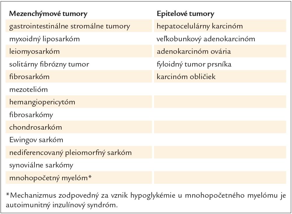 Prehľad neostrovčekových nádorov spájajúcich sa s prejavmi paraneoplastickej hypoglykémie.