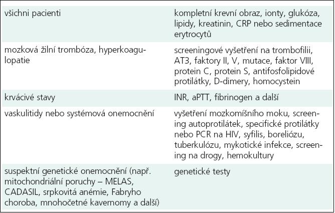 Doporučené laboratorní testy dle typu a předpokládané příčiny iktu.