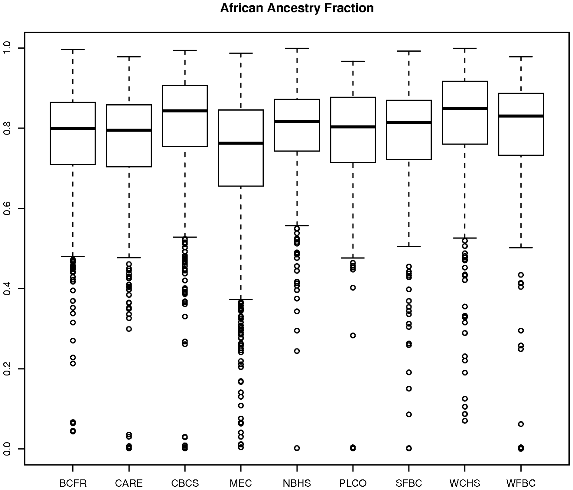 Plot of estimate of proportion of African ancestry from STRUCTURE by participating AABC study.