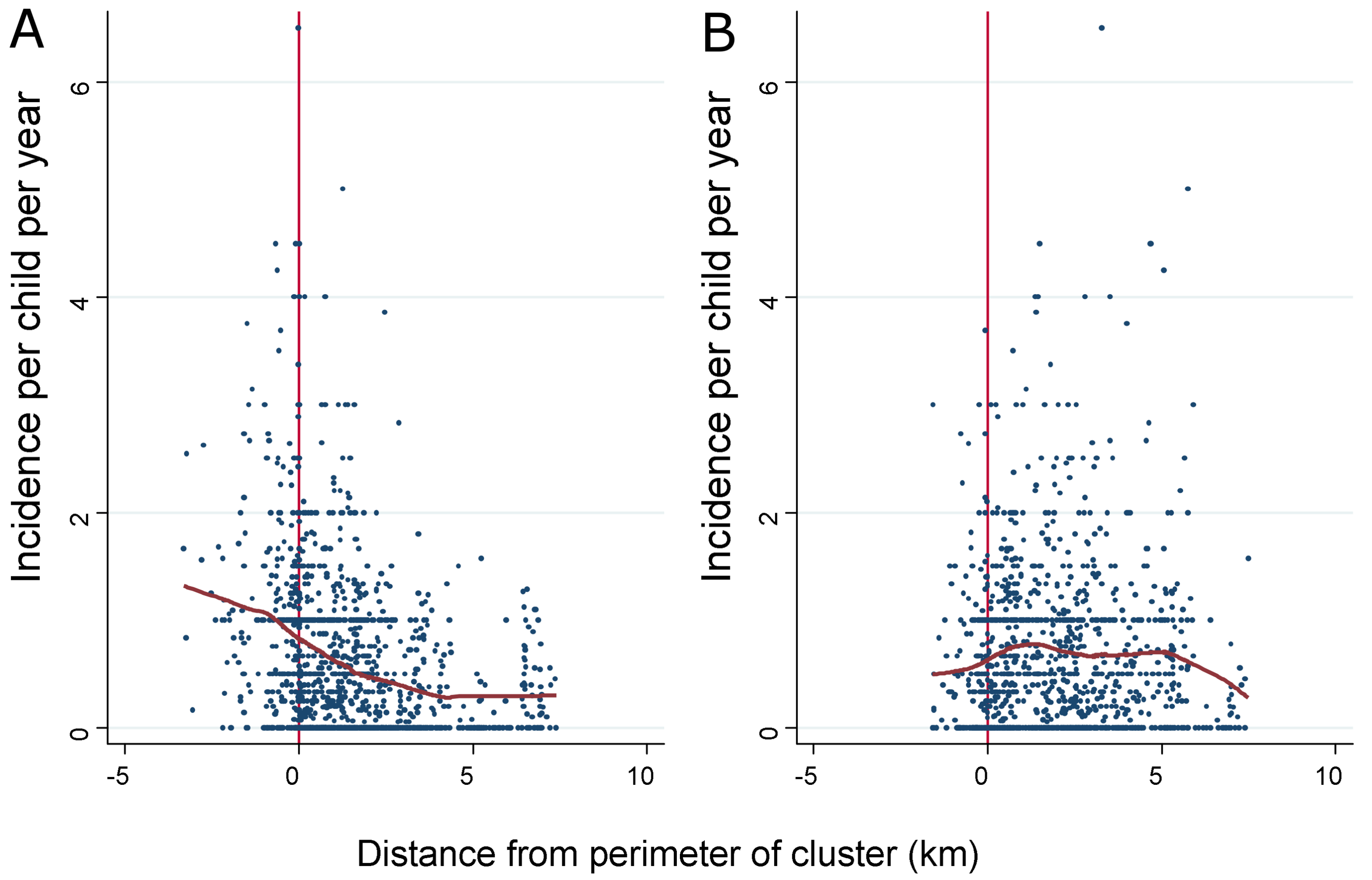 The incidence of febrile malaria for each homestead is plotted against distance from the perimeter of the cluster for (A) clusters of febrile malaria and (B) clusters of asymptomatic parasitaemia.