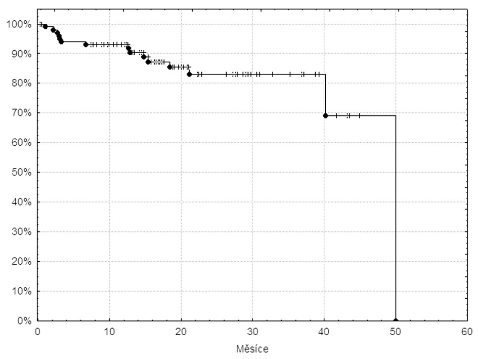 Křivka času do alternativní terapie 105 pacientů v databázi INFINITY léčených imatinibem v první linii.