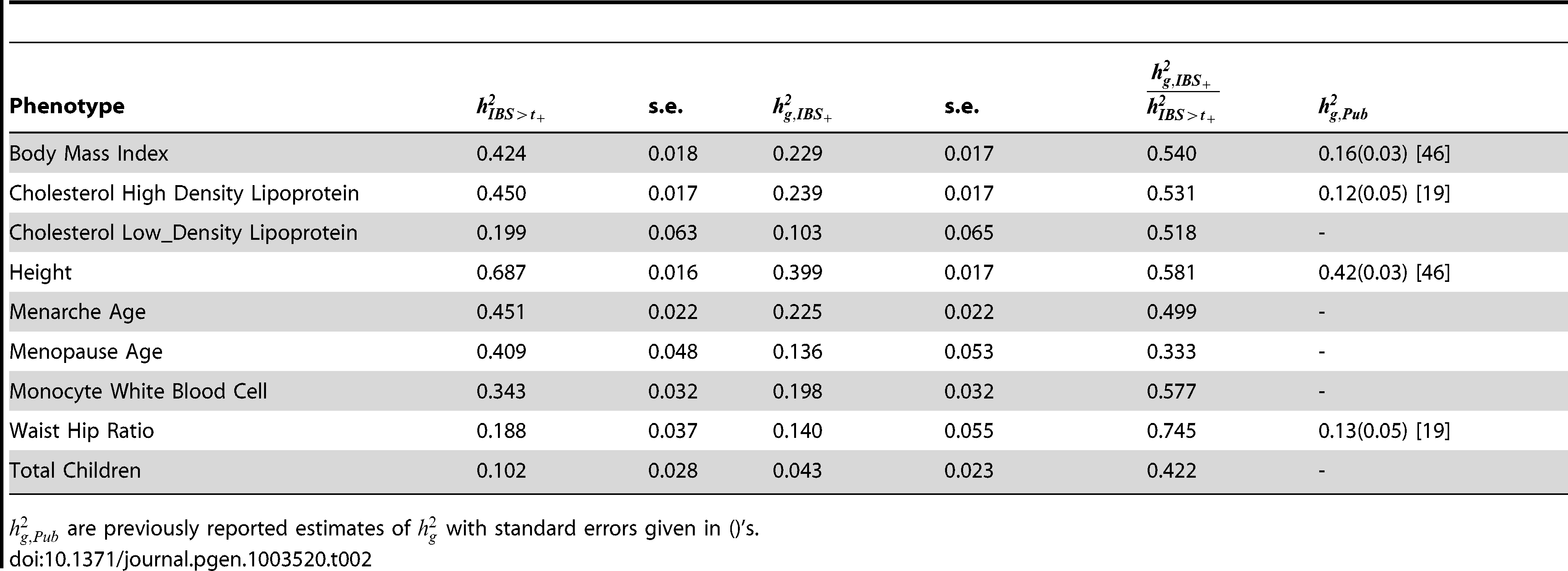 Heritability estimated from thresholding IBS () and heritability explained by genotyped SNPs ().