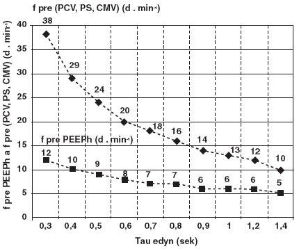 """Matematický model odporúčaného nastavenia frekvencií ventilácie v cykloch PCV a v cykloch PEEPh v závislosti od meranej hodnoty exspiračnej časovej konštanty (τedyn) na ose """"X"""""""