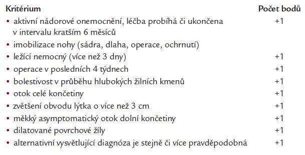 Klinická kritéria pravděpodobnosti hluboké žilní trombózy DK (Stiegler, 2002).