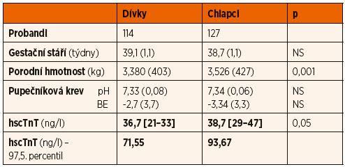 Demografická data – charakteristika souboru.