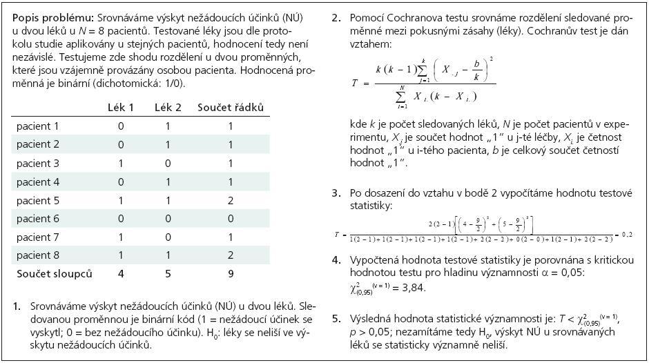 Příklad 2. Hodnocení výskytu nežádoucích účinků u pacientů při postupném nasazení dvou léků (párové uspořádání, Cochranův test).