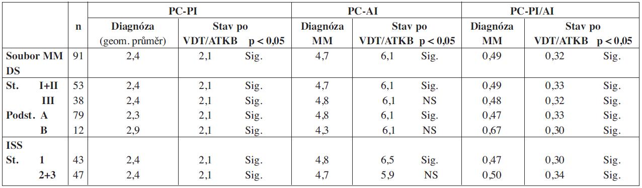 Srovnání proliferačního, propidium-jodidového (PC-PI) a apoptotického annexin-V indexu (PC-AI) včetně jejich poměru (PC-PI/AI) vyšetřených při diagnóze MM a po vysokodávkované chemoterapii s autologní transplantací kmenových buněk z pohledu vztahu ke klinickému stadiu nemoci.